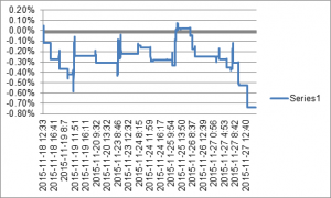 Figure 1. Price differential achieved when buying using the aggressive HFT-enhanced strategy vis-à-vis vanilla benchmark strategy. When buying, the enhanced strategy, on average, obtains the price 0.3 pips lower than the benchmark.